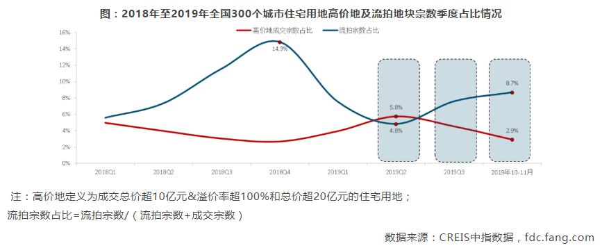 中国房地产市场2019总结&2020展望